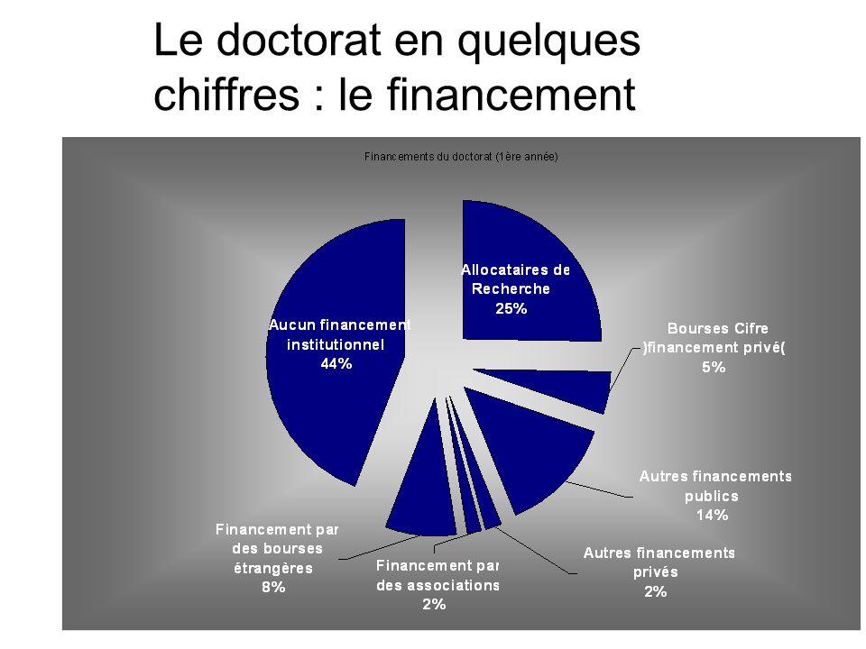 Le doctorat en quelques chiffres : le financement