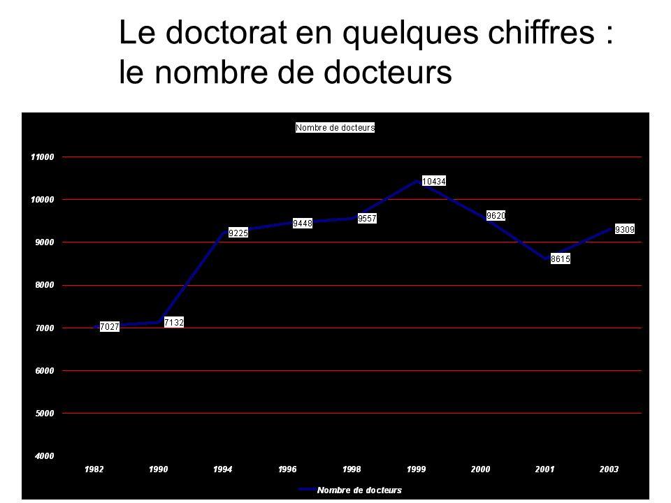 Le doctorat en quelques chiffres : le nombre de docteurs