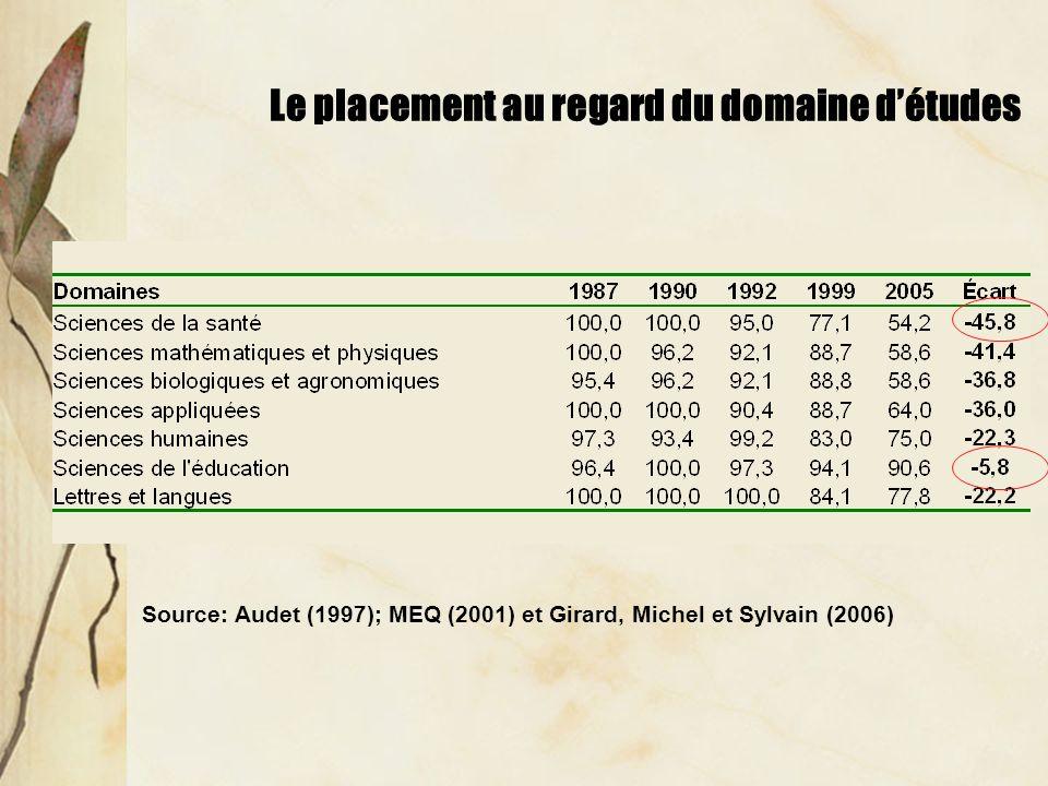 Le placement au regard du domaine détudes Source: Audet (1997); MEQ (2001) et Girard, Michel et Sylvain (2006)