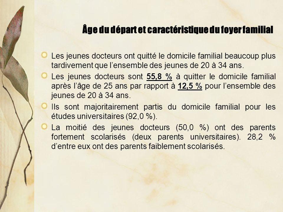 Âge du départ et caractéristique du foyer familial Les jeunes docteurs ont quitté le domicile familial beaucoup plus tardivement que lensemble des jeunes de 20 à 34 ans.