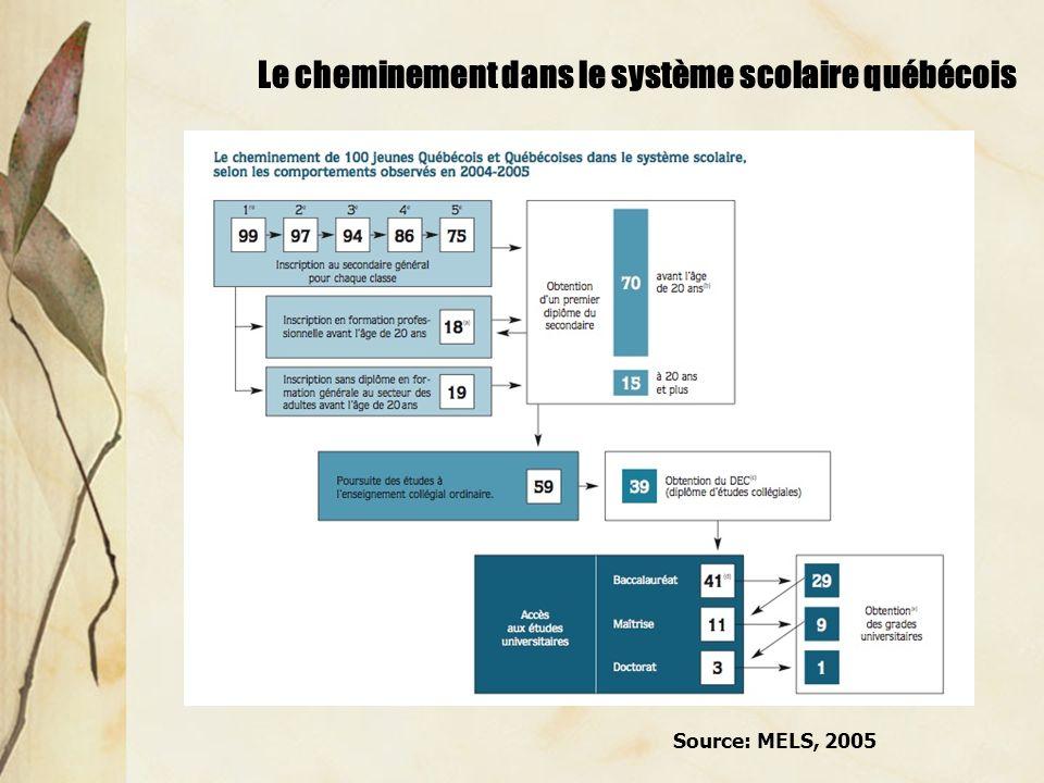Le cheminement dans le système scolaire québécois Source: MELS, 2005