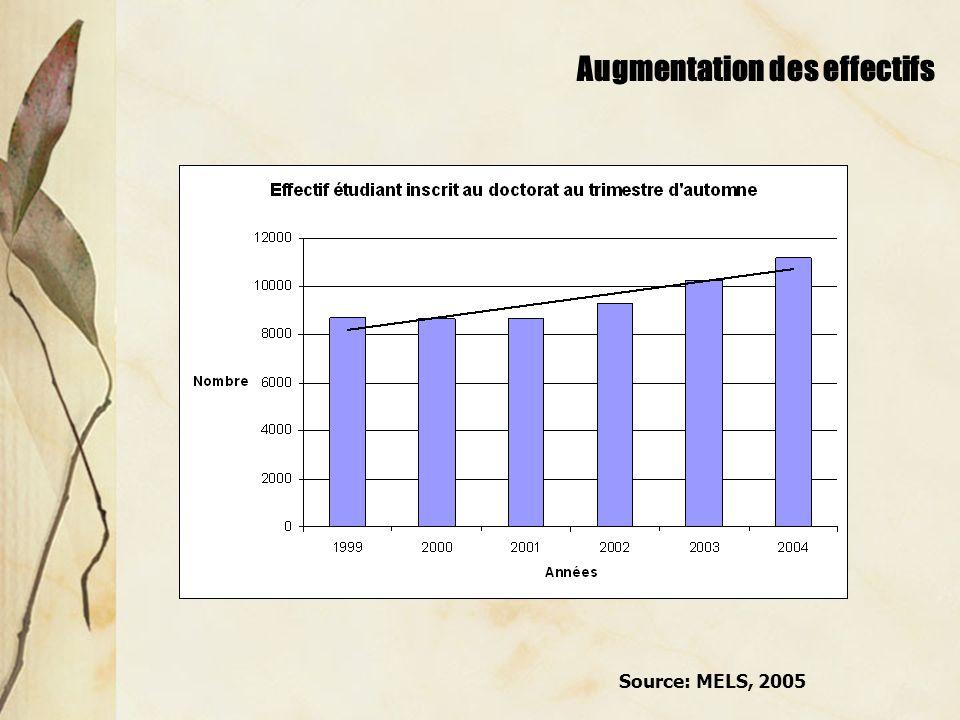 Profil de mobilité géographique Source: GRMJ, 2004-2005