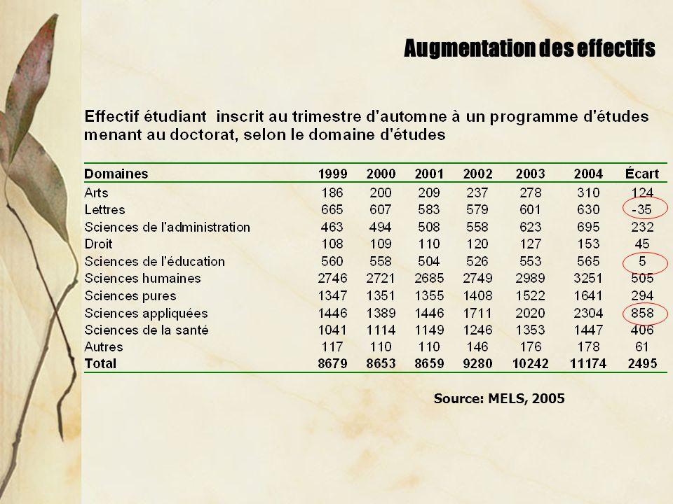 Augmentation des effectifs Source: MELS, 2005