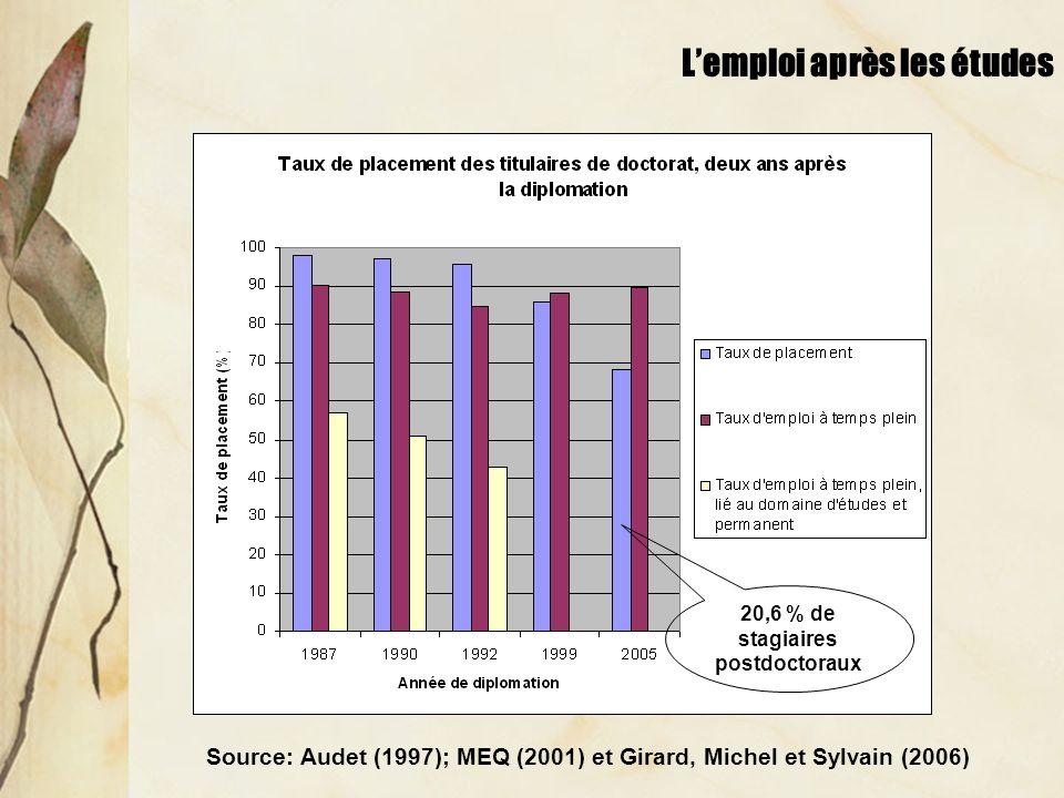 Le revenu hebdomadaire moyen Hausse de 30,9 % Baisse de 15,7 % Source: Audet (1997); MEQ (2001) et Girard, Michel et Sylvain (2006)