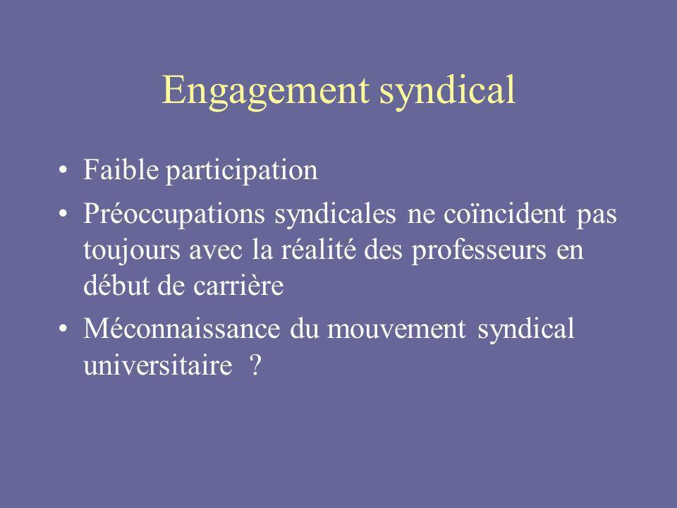 Engagement syndical Faible participation Préoccupations syndicales ne coïncident pas toujours avec la réalité des professeurs en début de carrière Méconnaissance du mouvement syndical universitaire