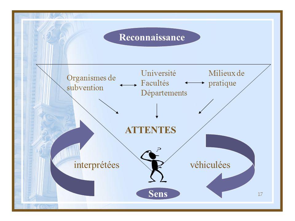 17 Reconnaissance Sens Organismes de subvention Université Facultés Départements Milieux de pratique ATTENTES interprétéesvéhiculées