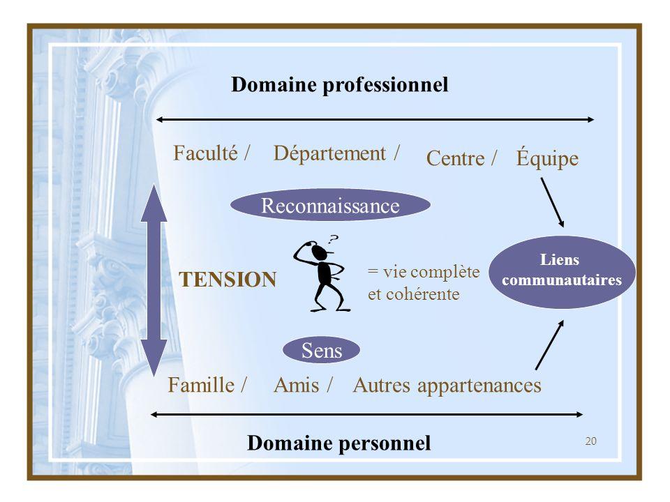 20 Domaine professionnel Domaine personnel TENSION Reconnaissance Sens Famille /Amis /Autres appartenances Faculté /Département / Centre /Équipe = vie complète et cohérente Liens communautaires