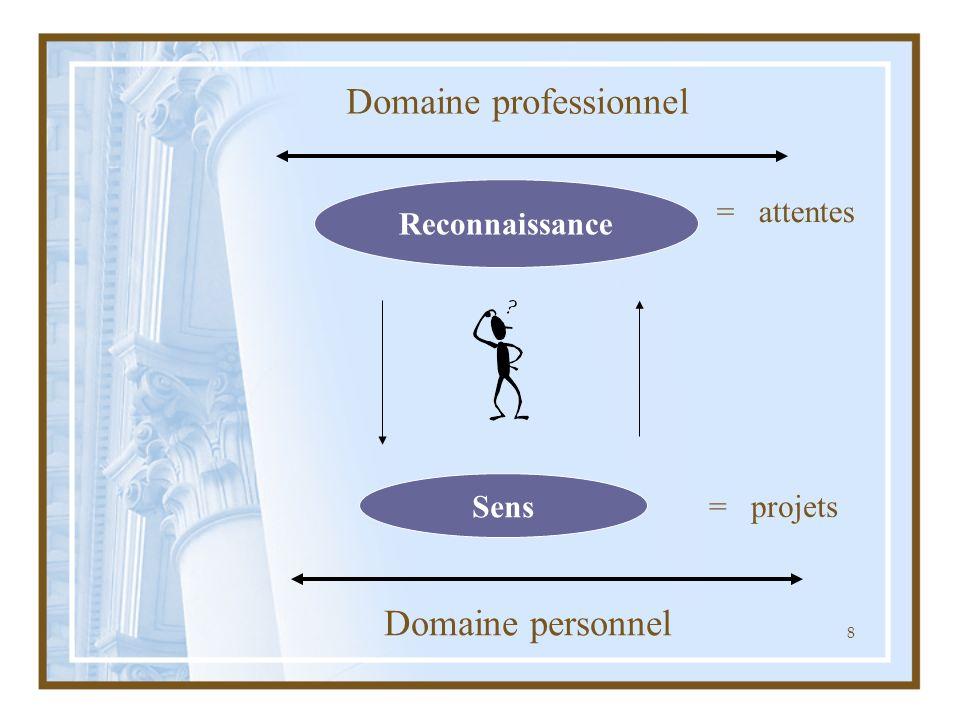 8 Domaine professionnel Domaine personnel Reconnaissance Sens = attentes = projets
