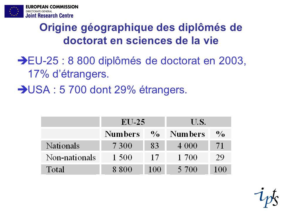 Origine géographique des diplômés de doctorat en sciences de la vie EU-25 : 8 800 diplômés de doctorat en 2003, 17% détrangers. USA : 5 700 dont 29% é