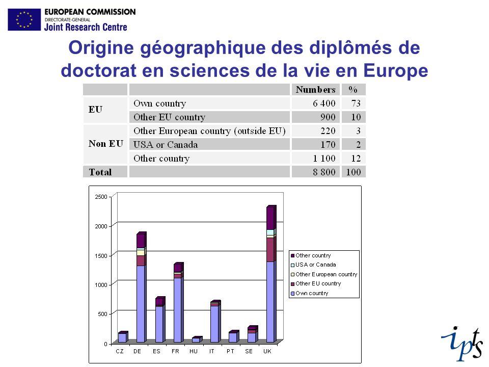 Origine géographique des diplômés de doctorat en sciences de la vie en Europe
