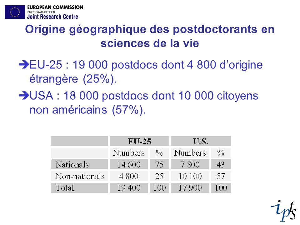 Origine géographique des postdoctorants en sciences de la vie EU-25 : 19 000 postdocs dont 4 800 dorigine étrangère (25%). USA : 18 000 postdocs dont