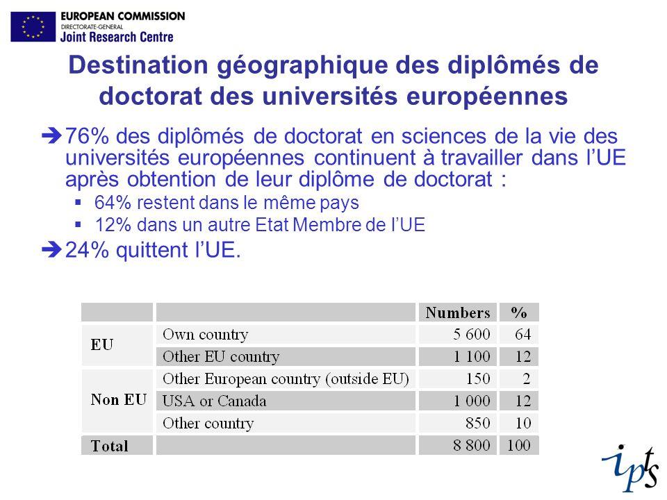 Destination géographique des diplômés de doctorat des universités européennes 76% des diplômés de doctorat en sciences de la vie des universités europ
