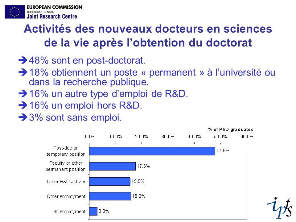 Activités des nouveaux docteurs en sciences de la vie après lobtention du doctorat 48% sont en post-doctorat. 18% obtiennent un poste « permanent » à