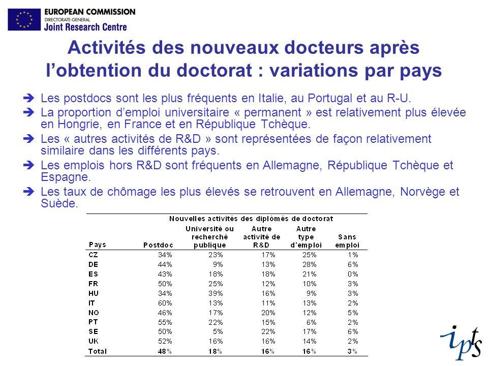Activités des nouveaux docteurs après lobtention du doctorat : variations par pays Les postdocs sont les plus fréquents en Italie, au Portugal et au R