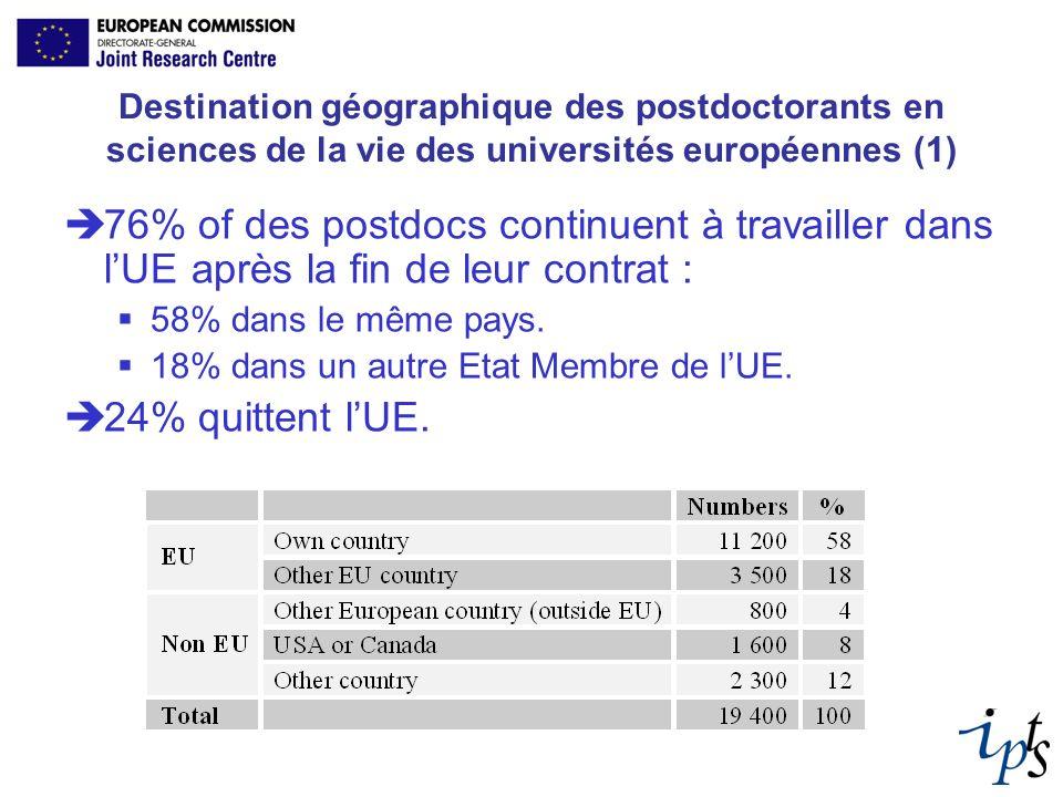 Destination géographique des postdoctorants en sciences de la vie des universités européennes (1) 76% of des postdocs continuent à travailler dans lUE