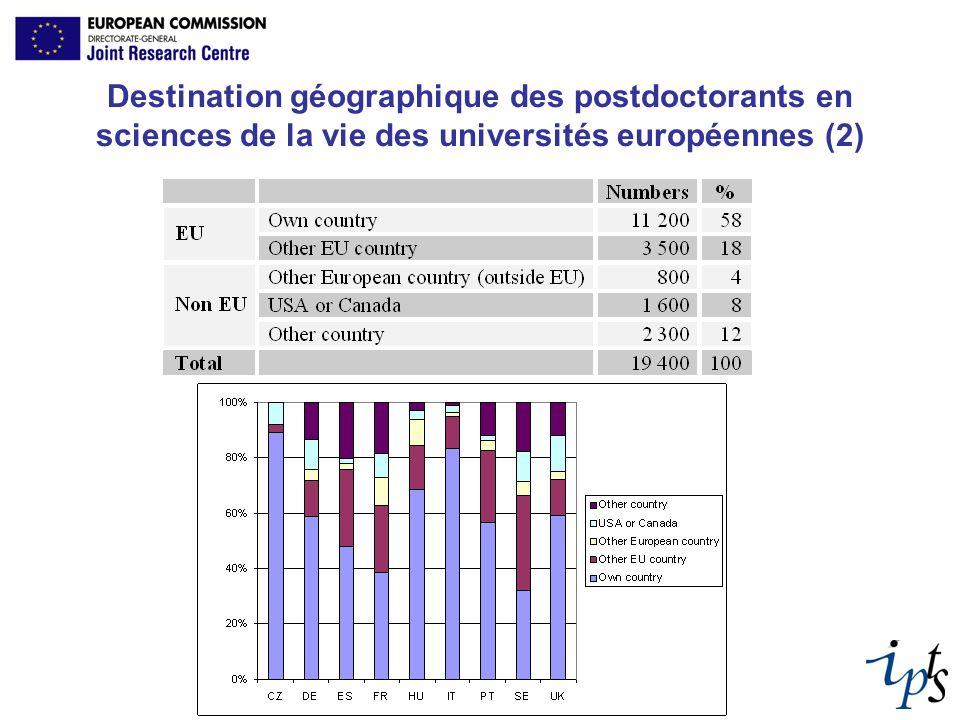 Destination géographique des postdoctorants en sciences de la vie des universités européennes (2)