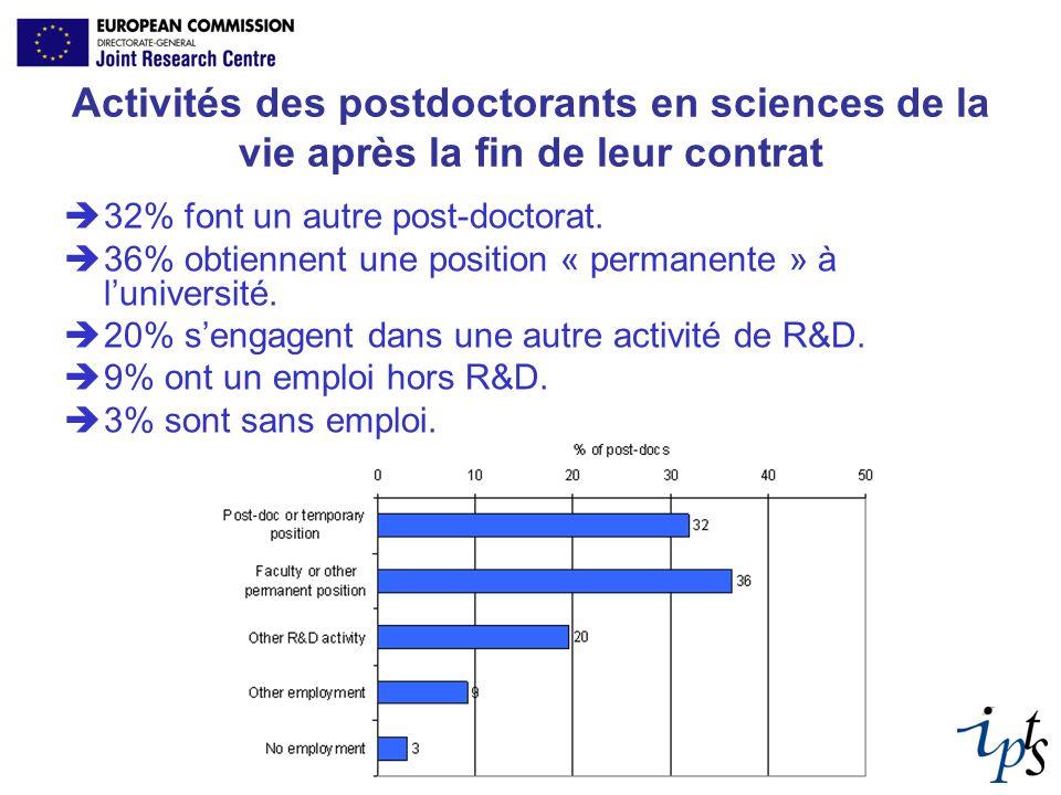 Activités des postdoctorants en sciences de la vie après la fin de leur contrat 32% font un autre post-doctorat. 36% obtiennent une position « permane