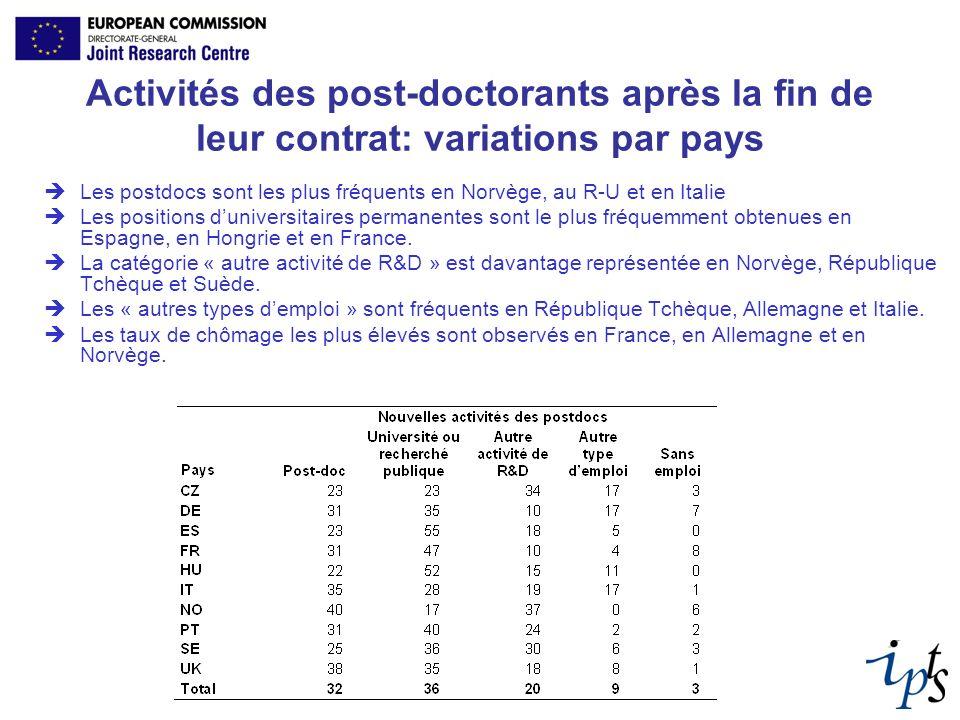 Activités des post-doctorants après la fin de leur contrat: variations par pays Les postdocs sont les plus fréquents en Norvège, au R-U et en Italie L