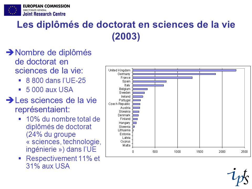 Les diplômés de doctorat en sciences de la vie (2003) Nombre de diplômés de doctorat en sciences de la vie: 8 800 dans lUE-25 5 000 aux USA Les scienc