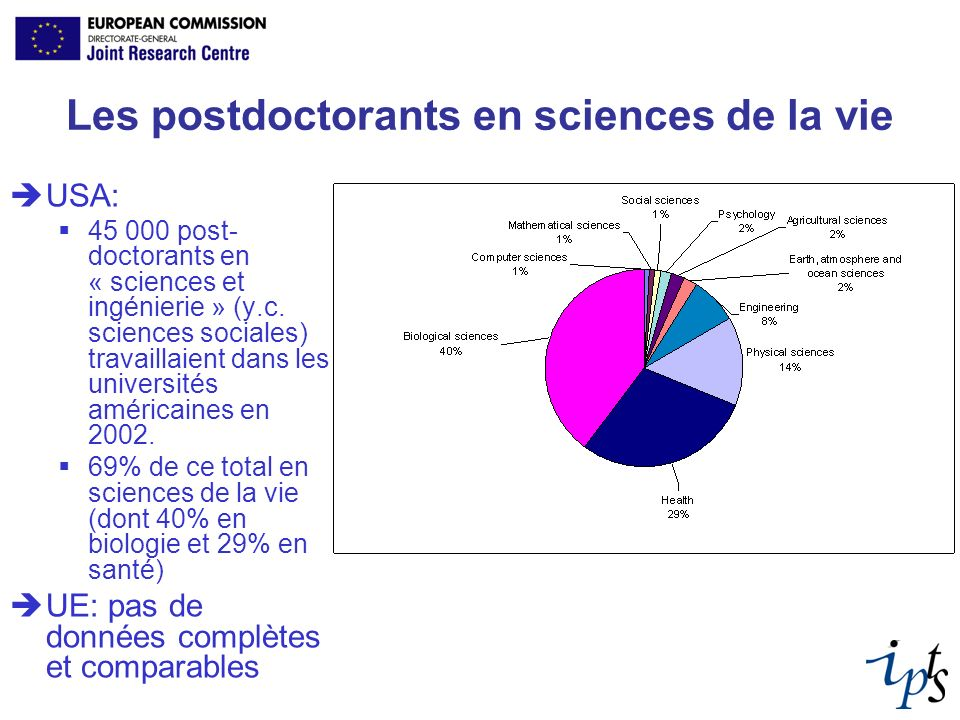 Les postdoctorants en sciences de la vie USA: 45 000 post- doctorants en « sciences et ingénierie » (y.c.