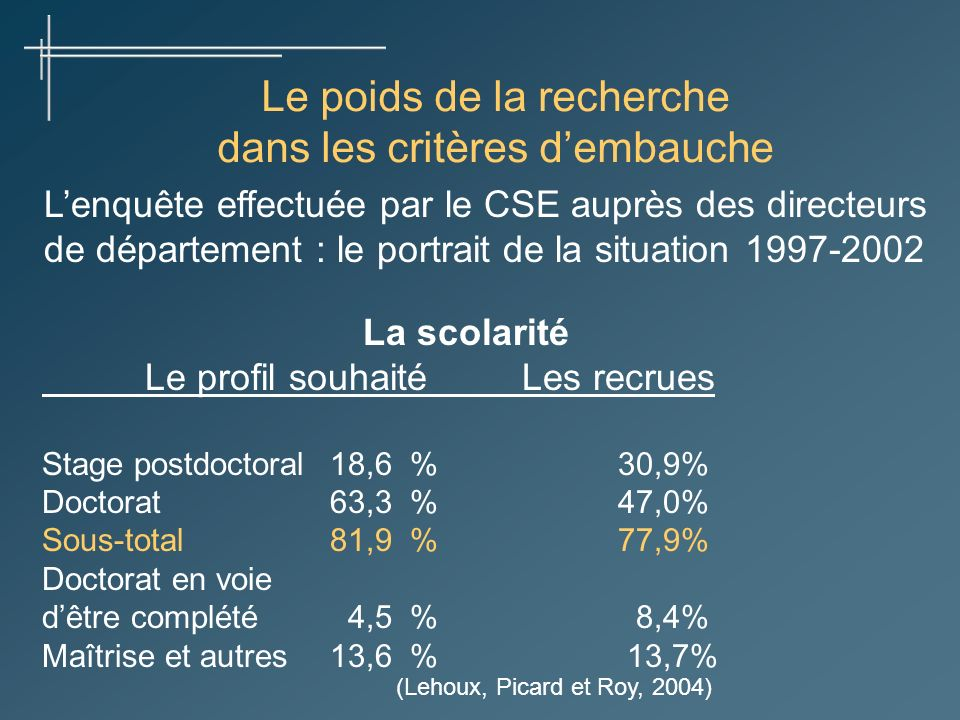 Le poids de la recherche dans les critères dembauche Lenquête effectuée par le CSE auprès des directeurs de département : le portrait de la situation 1997-2002 La scolarité Le profil souhaitéLes recrues Stage postdoctoral18,6 %30,9% Doctorat63,3 %47,0% Sous-total81,9 %77,9% Doctorat en voie dêtre complété 4,5 % 8,4% Maîtrise et autres13,6 % 13,7% (Lehoux, Picard et Roy, 2004)