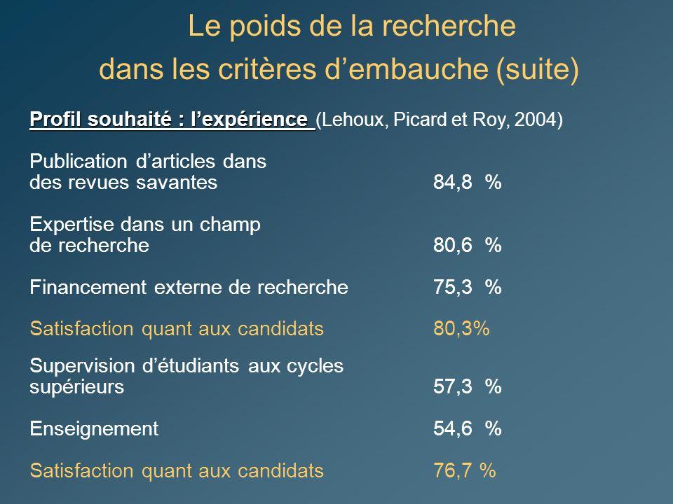 Le poids de la recherche dans les critères dembauche (suite) Profil souhaité : lexpérience Profil souhaité : lexpérience (Lehoux, Picard et Roy, 2004) Publication darticles dans des revues savantes84,8 % Expertise dans un champ de recherche80,6 % Financement externe de recherche75,3 % Satisfaction quant aux candidats80,3% Supervision détudiants aux cycles supérieurs57,3 % Enseignement54,6 % Satisfaction quant aux candidats76,7 %