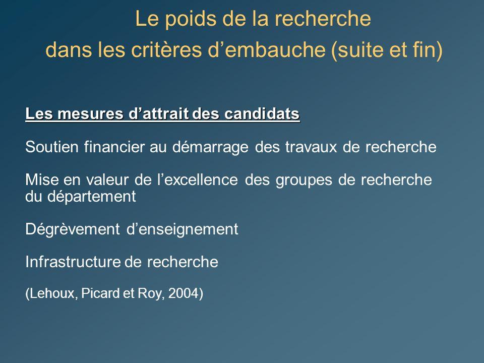 Le poids de la recherche dans les critères dembauche (suite et fin) Les mesures dattrait des candidats Soutien financier au démarrage des travaux de recherche Mise en valeur de lexcellence des groupes de recherche du département Dégrèvement denseignement Infrastructure de recherche (Lehoux, Picard et Roy, 2004)