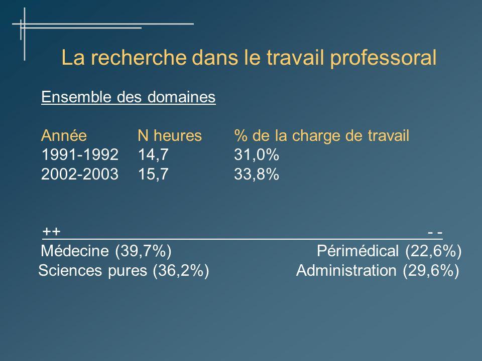 La recherche dans le travail professoral Ensemble des domaines AnnéeN heures% de la charge de travail 1991-199214,731,0% 2002-200315,733,8% ++- - Médecine (39,7%) Périmédical (22,6%) Sciences pures (36,2%) Administration (29,6%)