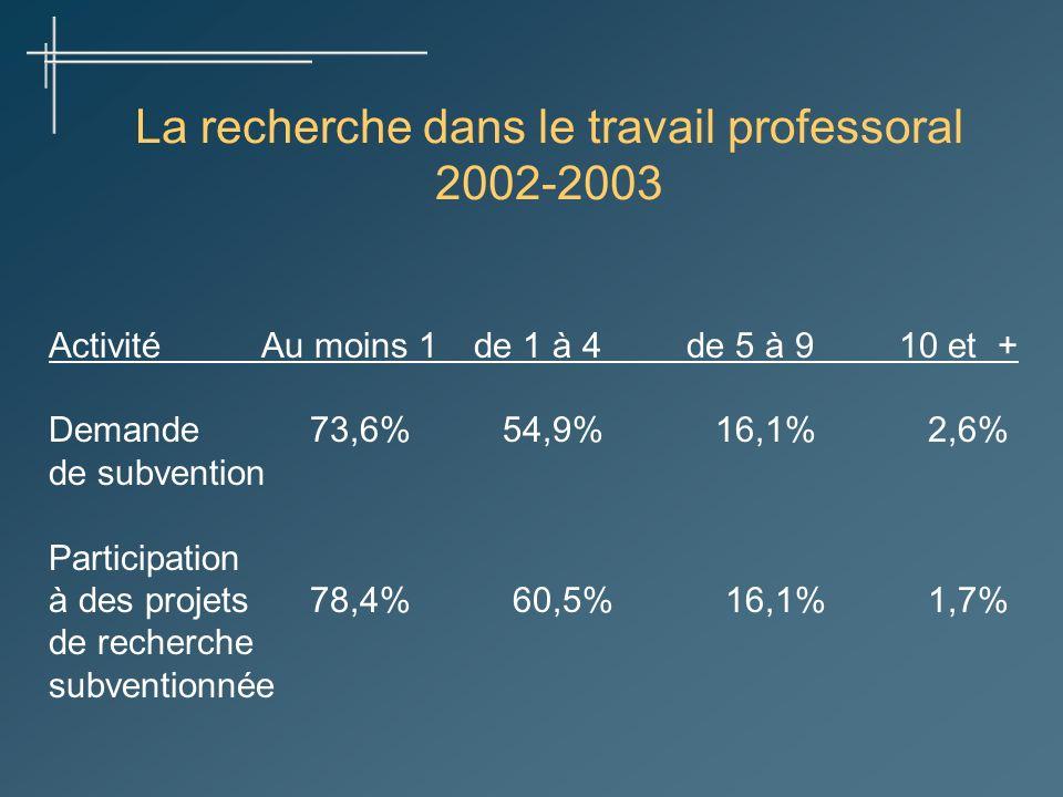 La recherche dans le travail professoral 2002-2003 ActivitéAu moins 1de 1 à 4de 5 à 910 et + Demande 73,6% 54,9% 16,1% 2,6% de subvention Participatio