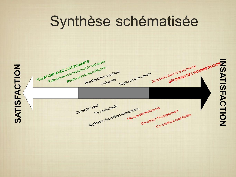Synthèse schématisée RELATIONS AVEC LES ÉTUDIANTS Relations avec le personnel de l'université SATISFACTION INSATISFACTION Relations avec les collègues