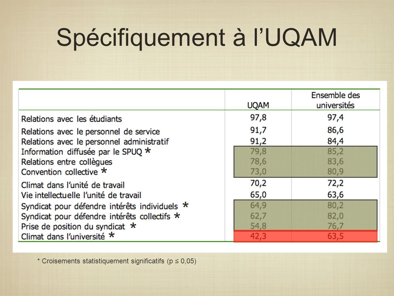 Spécifiquement à lUQAM * * * * * * * Croisements statistiquement significatifs (p 0,05)