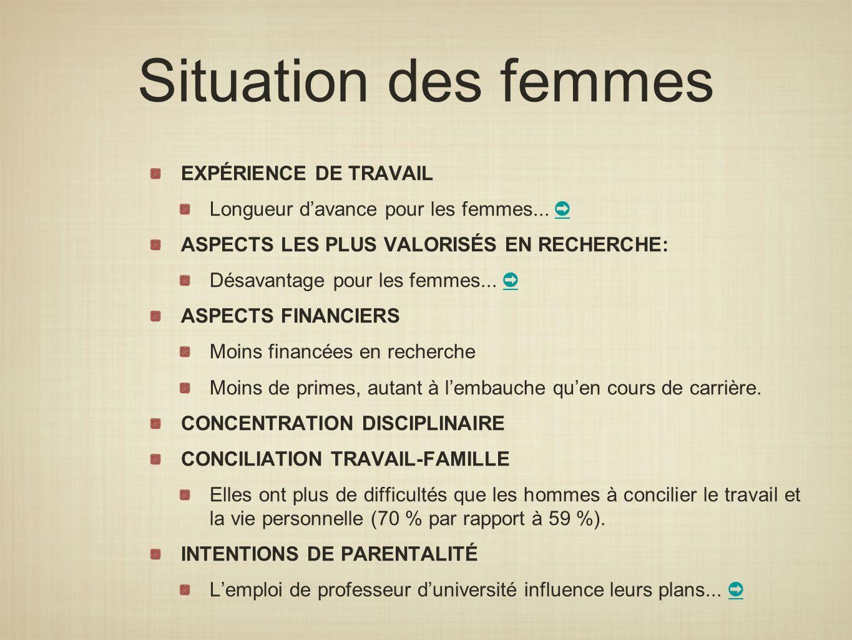 Situation des femmes EXPÉRIENCE DE TRAVAIL Longueur davance pour les femmes... ASPECTS LES PLUS VALORISÉS EN RECHERCHE: Désavantage pour les femmes...