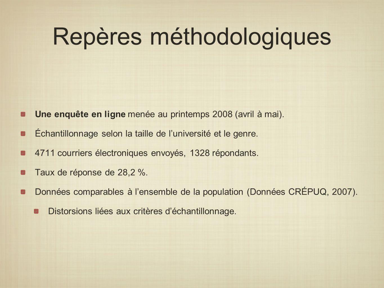 Repères méthodologiques Une enquête en ligne menée au printemps 2008 (avril à mai).