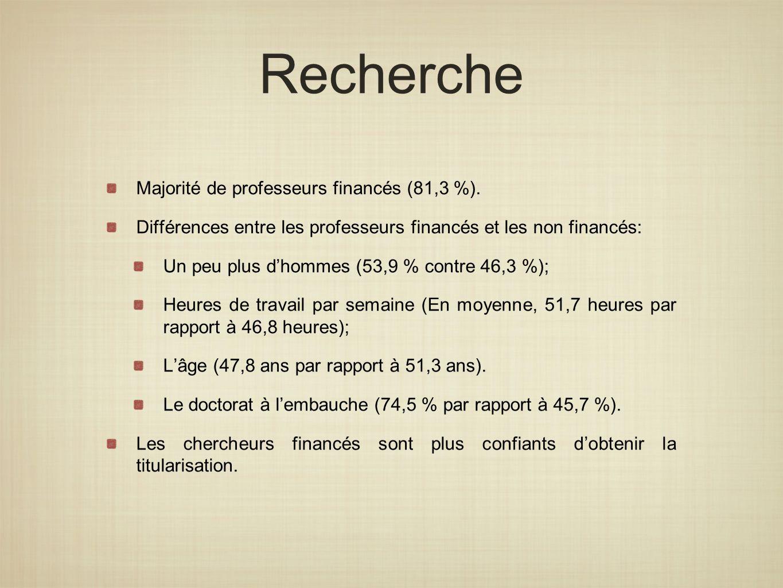 Recherche Majorité de professeurs financés (81,3 %). Différences entre les professeurs financés et les non financés: Un peu plus dhommes (53,9 % contr