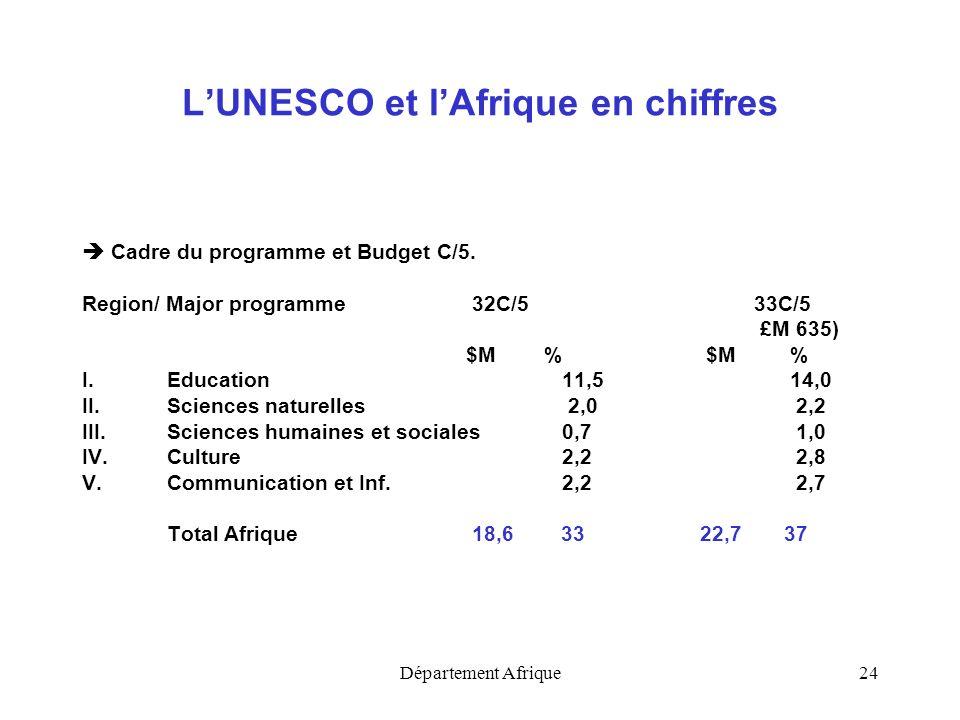 Département Afrique24 LUNESCO et lAfrique en chiffres Cadre du programme et Budget C/5. Region/ Major programme 32C/533C/5 £M 635) $M % I.Education11,