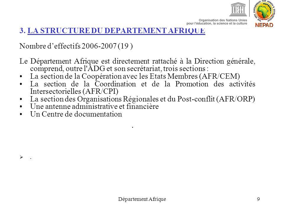 Département Afrique9 3. LA STRUCTURE DU DEPARTEMENT AFRIQUE Nombre deffectifs 2006-2007 (19 ) Le Département Afrique est directement rattaché à la Dir