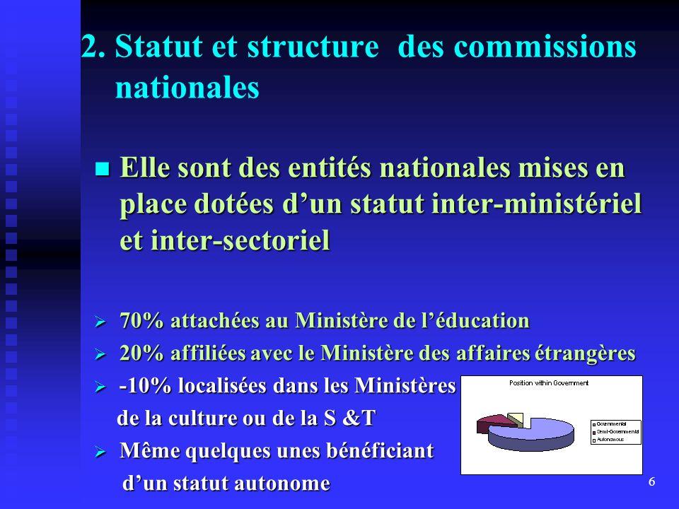 6 2. Statut et structure des commissions nationales Elle sont des entités nationales mises en place dotées dun statut inter-ministériel et inter-secto