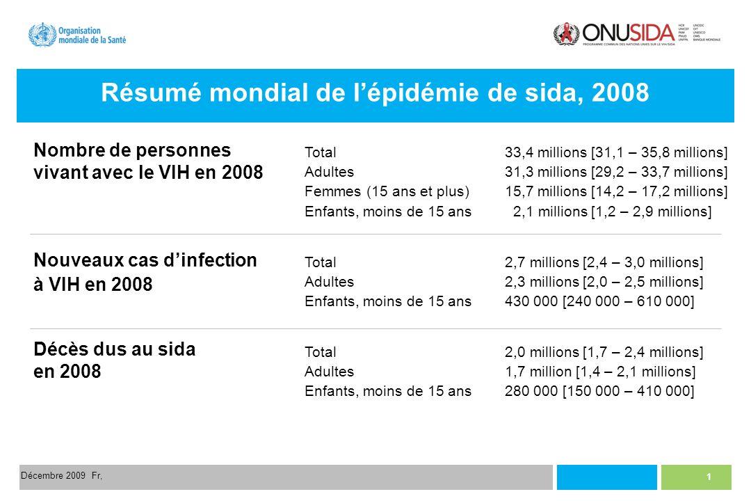 2 Décembre 2009 Fr, Estimations mondiales en 2008 Enfants et adultes Personnes vivant avec le VIH 33,4 millions [31,1 – 35,8 millions] Nouveaux cas dinfection à VIH en 2008 2,7 millions [2,4 – 3,0 millions] Décès dus au sida en 2008 2,0 millions [1,7 – 2,4 millions]