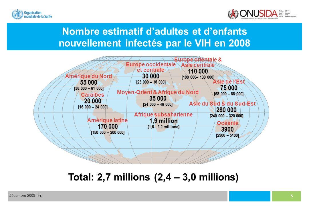 5 Décembre 2009 Fr, Nombre estimatif dadultes et denfants nouvellement infectés par le VIH en 2008 Total: 2,7 millions (2,4 – 3,0 millions) Europe occidentale et centrale 30 000 [23 000 – 35 000] Moyen-Orient & Afrique du Nord 35 000 [24 000 – 46 000] Afrique subsaharienne 1,9 million [1,6– 2,2 millions] Europe orientale & Asie centrale 110 000 [100 000– 130 000] Asie du Sud & du Sud-Est 280 000 [240 000 – 320 000] Océanie3900 [2900 – 5100] Amérique du Nord 55 000 [36 000 – 61 000] Caraïbes 20 000 [16 000 – 24 000] Amérique latine 170 000 [150 000 – 200 000] Asie de lEst 75 000 [58 000 – 88 000]