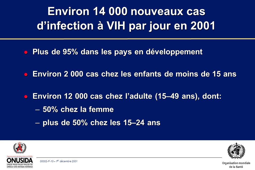 00002-F-10 – 1 er décembre 2001 Organisation mondiale de la Santé Environ 14 000 nouveaux cas dinfection à VIH par jour en 2001 l Plus de 95% dans les