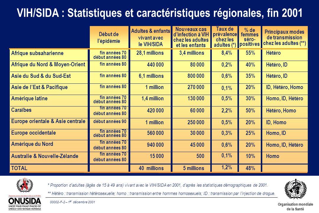 00002-F-2 – 1 er décembre 2001 Organisation mondiale de la Santé VIH/SIDA : Statistiques et caractéristiques régionales, fin 2001 Afrique subsaharienn