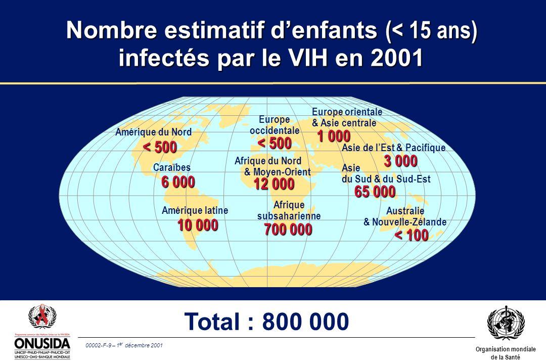 00002-F-10 – 1 er décembre 2001 Organisation mondiale de la Santé Environ 14 000 nouveaux cas dinfection à VIH par jour en 2001 l Plus de 95% dans les pays en développement l Environ 2 000 cas chez les enfants de moins de 15 ans l Environ 12 000 cas chez ladulte (15–49 ans), dont: –50% chez la femme –plus de 50% chez les 15–24 ans