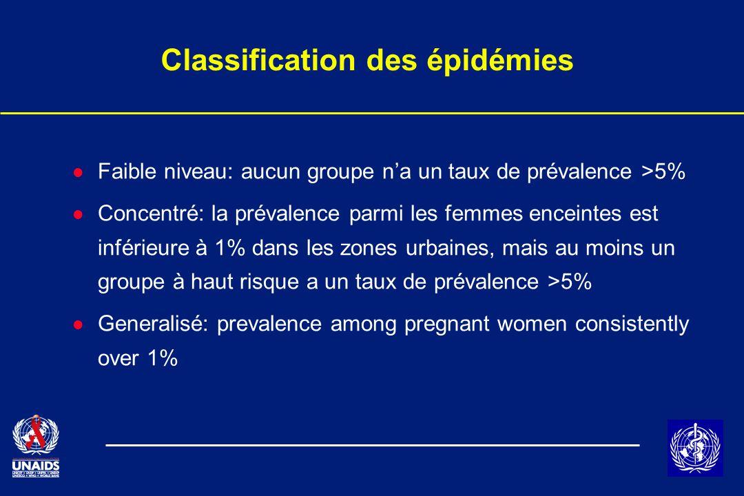 Classification des épidémies l Faible niveau: aucun groupe na un taux de prévalence >5% l Concentré: la prévalence parmi les femmes enceintes est infé