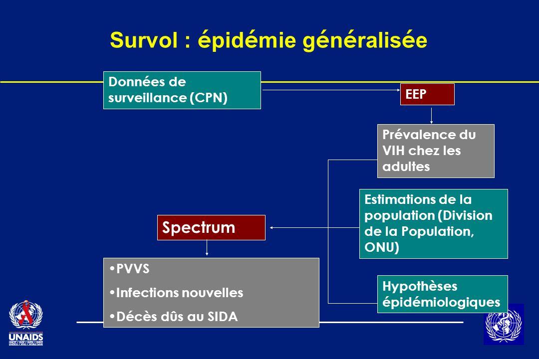 Survol : é pid é mie g é n é ralis é e Données de surveillance (CPN) EEP Prévalence du VIH chez les adultes Estimations de la population (Division de