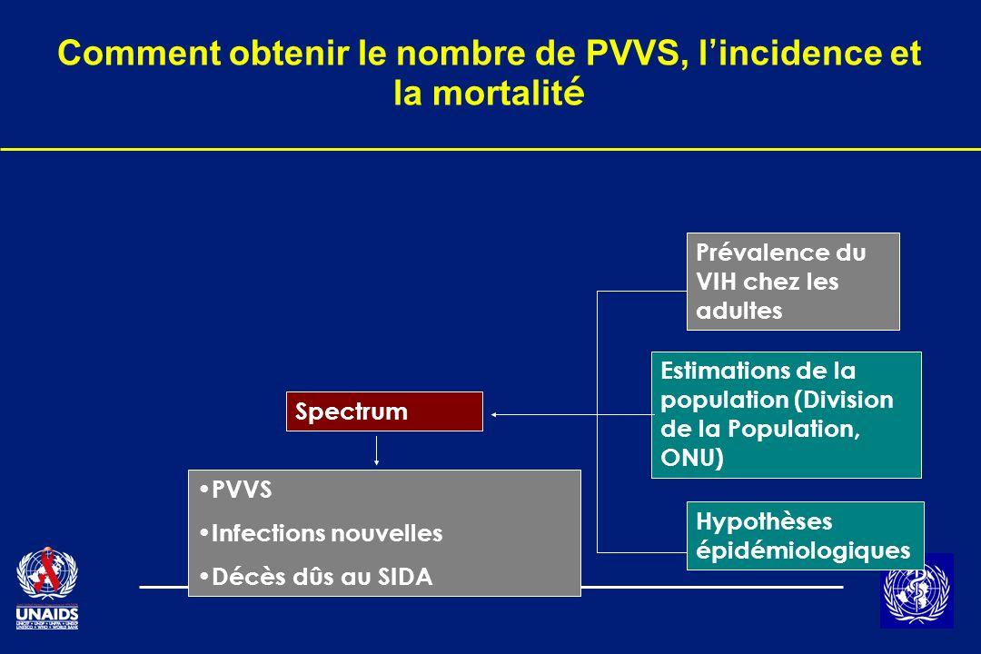 Comment obtenir le nombre de PVVS, l incidence et la mortalit é Prévalence du VIH chez les adultes Estimations de la population (Division de la Popula