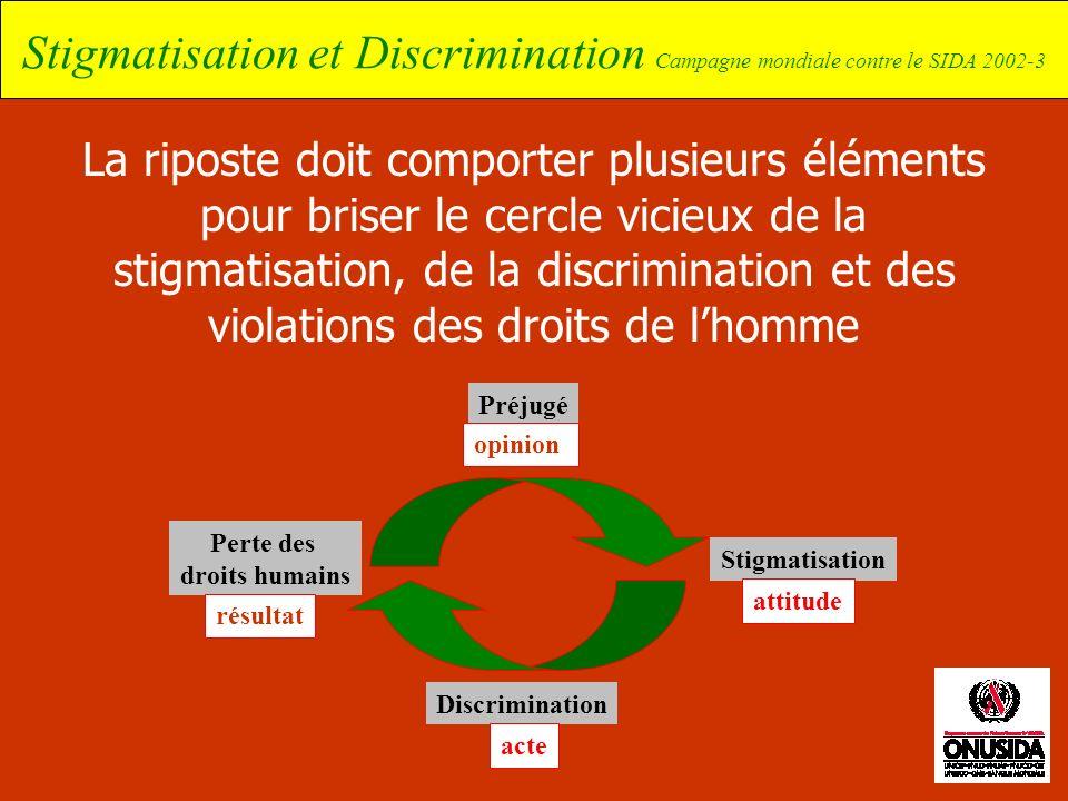 Stigmatisation et Discrimination Campagne mondiale contre le SIDA 2002-3 La riposte doit comporter plusieurs éléments pour briser le cercle vicieux de