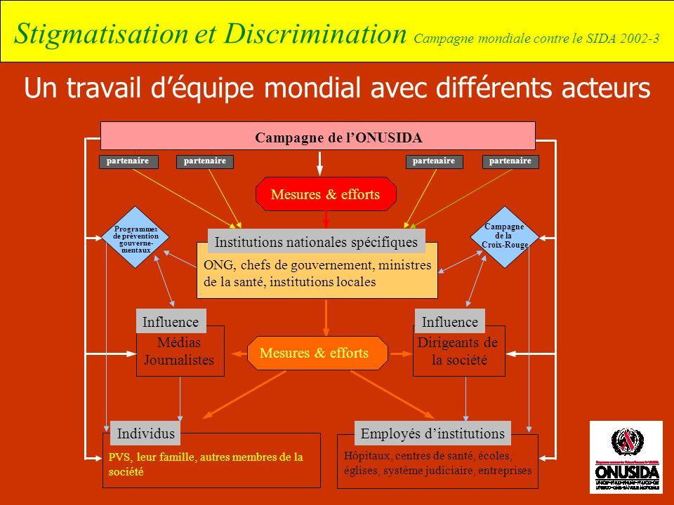 Stigmatisation et Discrimination Campagne mondiale contre le SIDA 2002-3 Un travail déquipe mondial avec différents acteurs Hôpitaux, centres de santé
