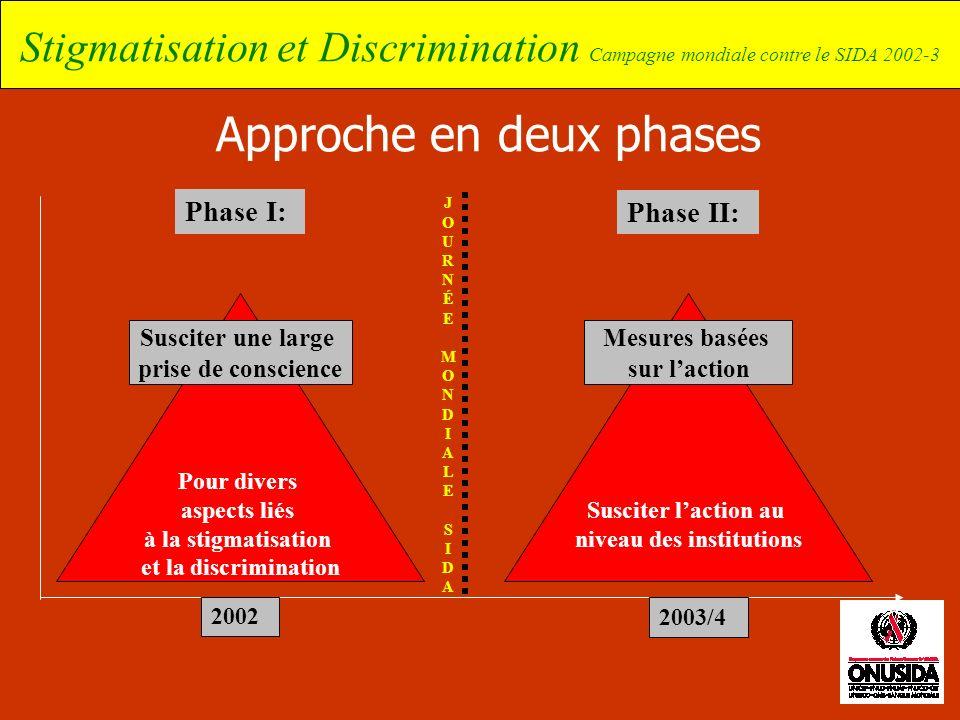 Stigmatisation et Discrimination Campagne mondiale contre le SIDA 2002-3 Pour divers aspects liés à la stigmatisation et la discrimination Approche en