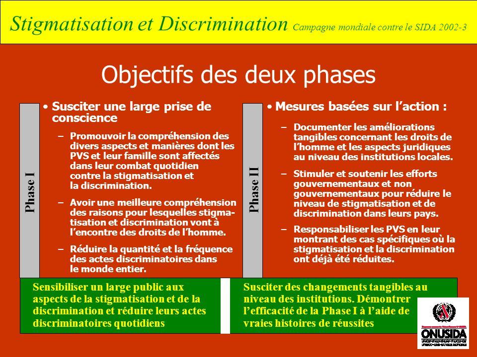Stigmatisation et Discrimination Campagne mondiale contre le SIDA 2002-3 Objectifs des deux phases Susciter une large prise de conscience –Promouvoir