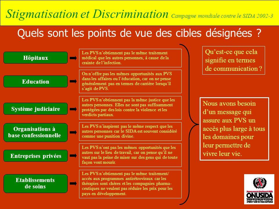 Stigmatisation et Discrimination Campagne mondiale contre le SIDA 2002-3 Quels sont les points de vue des cibles désignées ? Nous avons besoin dun mes